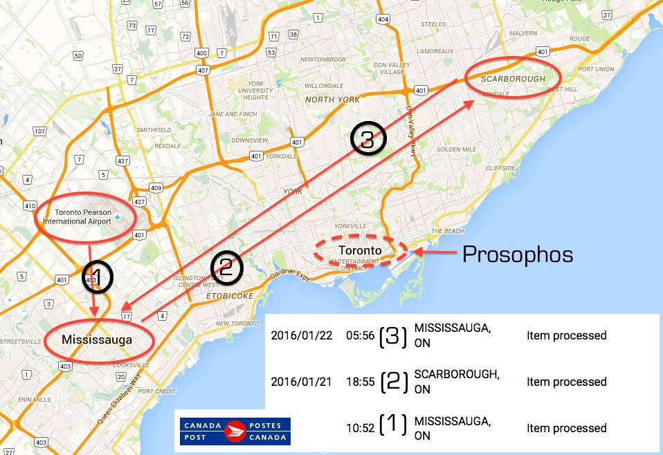 The Canada Post Shuffle (Prosophos)
